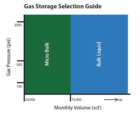 Gas Storage Selection Guide Image